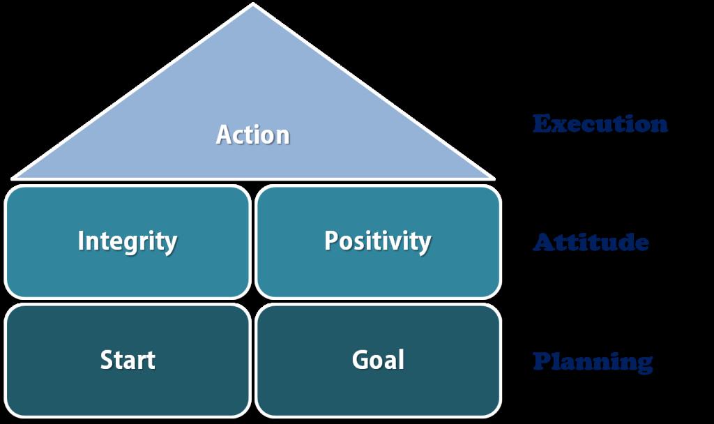 Five Golden Rules Framework