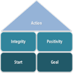 The Five Golden Rules for Effective Action