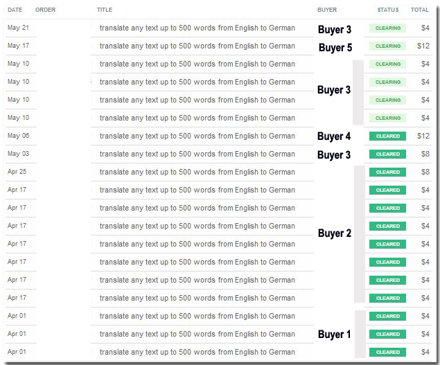 Fiverr all orders 100 dollars