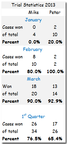 Trial-Statistic-Simpson-Paradox